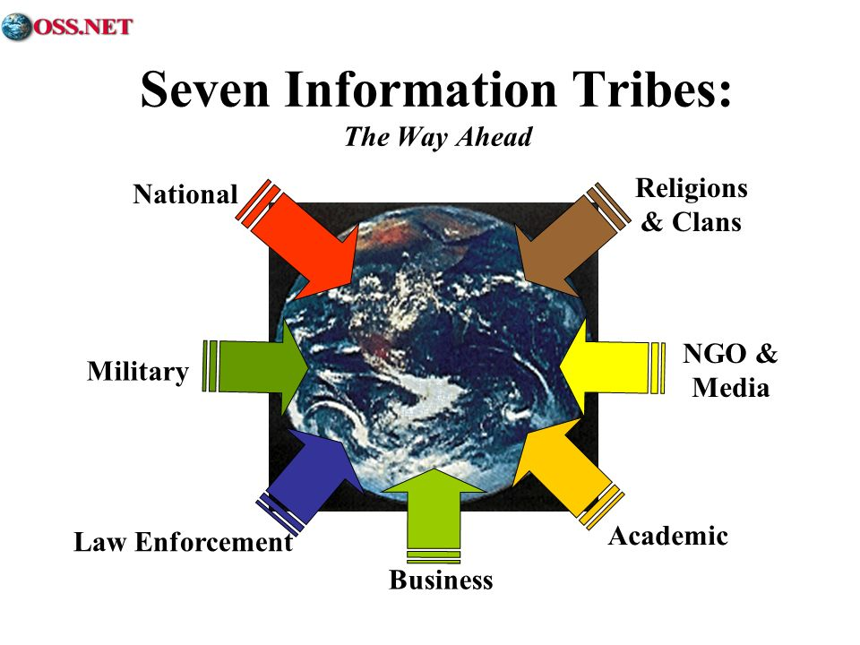 Seven Information Tribes: The Way Ahead Military Law Enforcement Business Academic National NGO & Media Religions & Clans