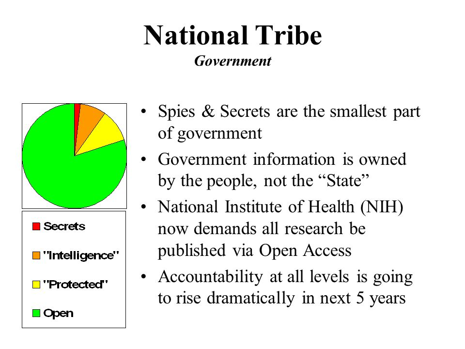 National Tribe Government Spies & Secrets are the smallest part of government Government information is owned by the people, not the State National Institute of Health (NIH) now demands all research be published via Open Access Accountability at all levels is going to rise dramatically in next 5 years