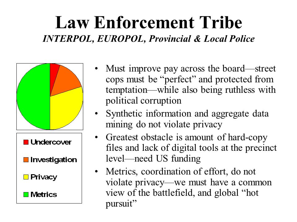 Law Enforcement Tribe INTERPOL, EUROPOL, Provincial & Local Police Must improve pay across the boardstreet cops must be perfect and protected from temptationwhile also being ruthless with political corruption Synthetic information and aggregate data mining do not violate privacy Greatest obstacle is amount of hard-copy files and lack of digital tools at the precinct levelneed US funding Metrics, coordination of effort, do not violate privacywe must have a common view of the battlefield, and global hot pursuit