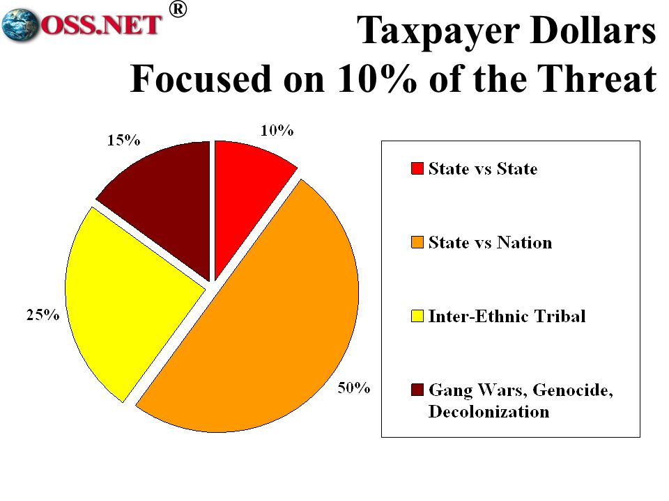 ® Taxpayer Dollars Focused on 10% of the Threat