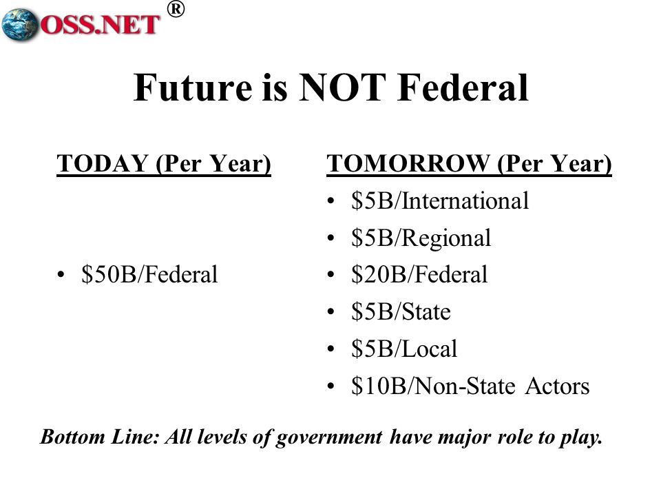 ® Future is NOT Federal TODAY (Per Year) $50B/Federal TOMORROW (Per Year) $5B/International $5B/Regional $20B/Federal $5B/State $5B/Local $10B/Non-State Actors Bottom Line: All levels of government have major role to play.