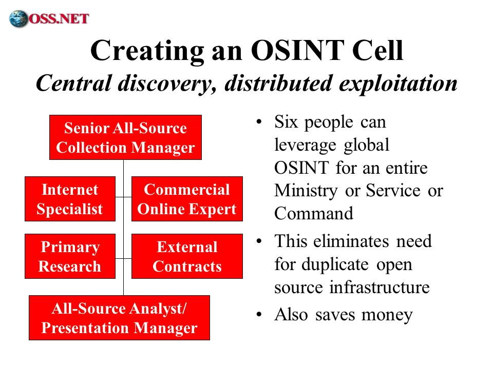 ® Creating an OSINT Cell Central discovery, distributed exploitation Six people can leverage global OSINT for an entire Ministry or Service or Command