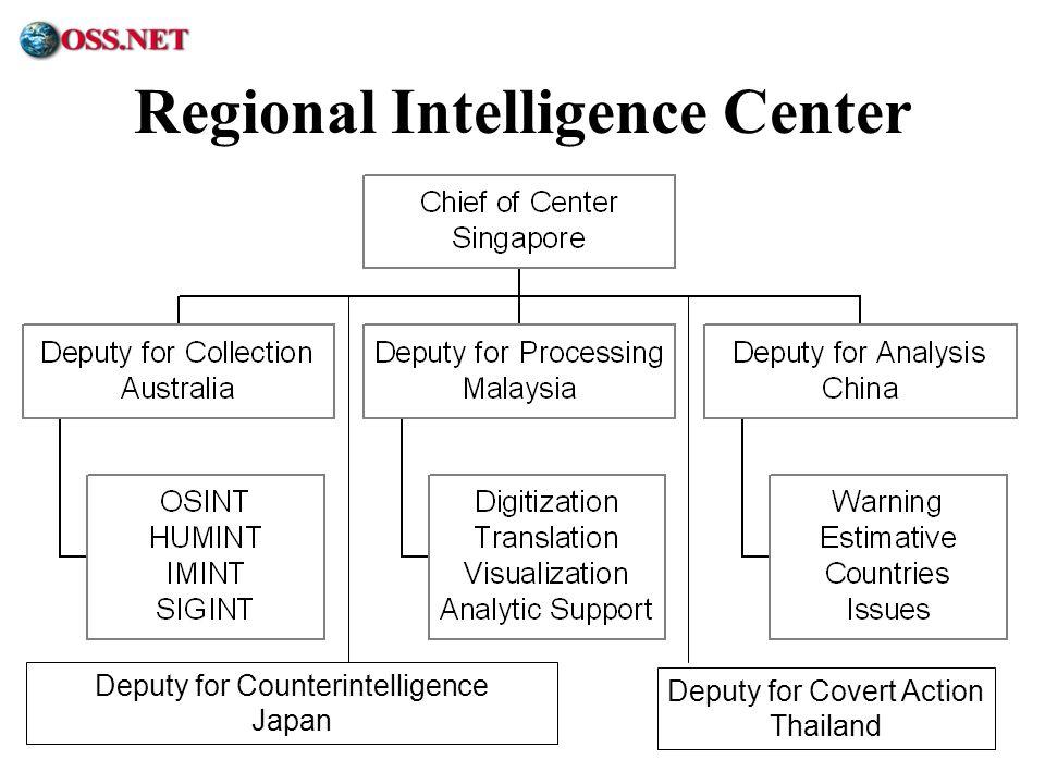 ® Regional Intelligence Center Deputy for Counterintelligence Japan Deputy for Covert Action Thailand