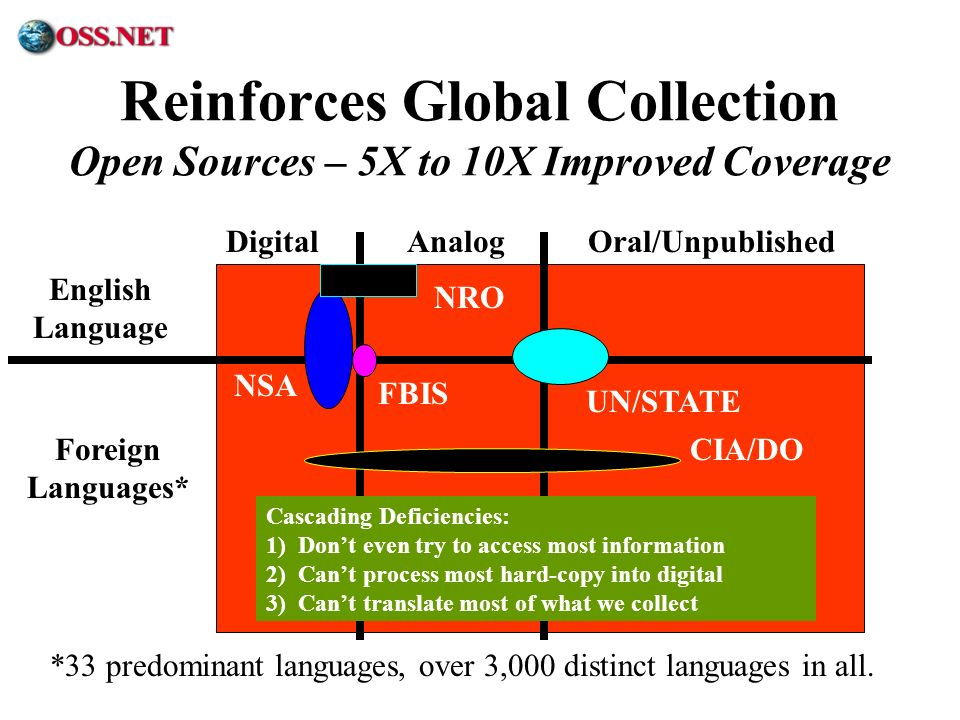 ® Reinforces Global Collection Open Sources – 5X to 10X Improved Coverage DigitalAnalogOral/Unpublished English Language Foreign Languages* *33 predom