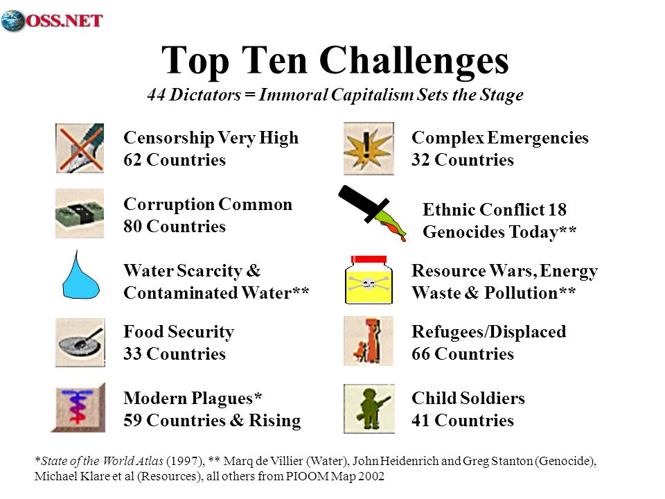 Top Ten Challenges 44 Dictators = Immoral Capitalism Sets the Stage *State of the World Atlas (1997), ** Marq de Villier (Water), John Heidenrich and Greg Stanton (Genocide), Michael Klare et al (Resources), all others from PIOOM Map 2002 Complex Emergencies 32 Countries Refugees/Displaced 66 Countries Food Security 33 Countries Child Soldiers 41 Countries Modern Plagues* 59 Countries & Rising Corruption Common 80 Countries Censorship Very High 62 Countries Resource Wars, Energy Waste & Pollution** Water Scarcity & Contaminated Water** Ethnic Conflict 18 Genocides Today**