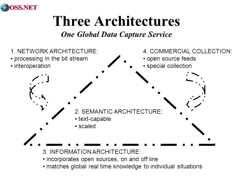 Three Architectures One Global Data Capture Service 3.