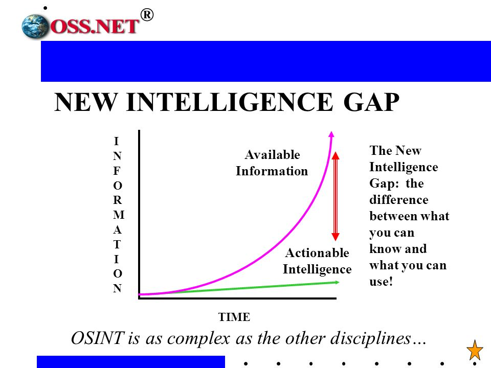 INFORMATIONINFORMATION TIME Actionable Intelligence The New Intelligence Gap: the difference between what you can know and what you can use.