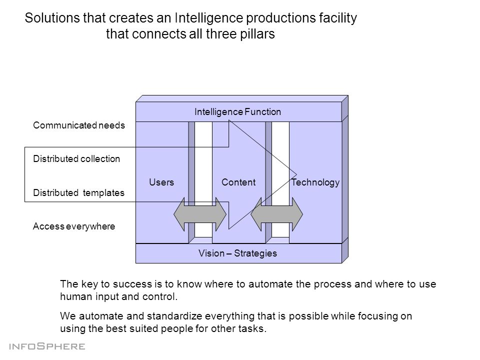 Vision – Strategies Solutions that creates an Intelligence productions facility that connects all three pillars Users TechnologyContent Intelligence Function The key to success is to know where to automate the process and where to use human input and control.
