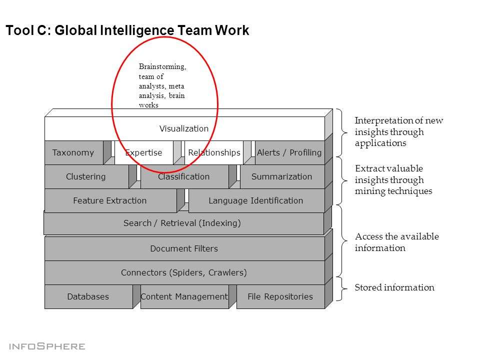 Tool C: Global Intelligence Team Work DatabasesContent ManagementFile Repositories Connectors (Spiders, Crawlers) Document Filters Search / Retrieval (Indexing) Feature ExtractionLanguage Identification ClusteringClassificationSummarization TaxonomyAlerts / ProfilingExpertiseRelationships Visualization Interpretation of new insights through applications Extract valuable insights through mining techniques Access the available information Stored information Brainstorming, team of analysts, meta analysis, brain works