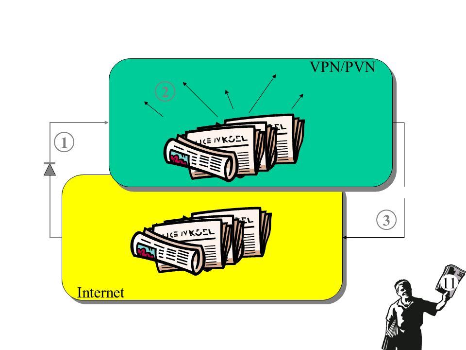 2 1 3 VPN/PVN Internet 11