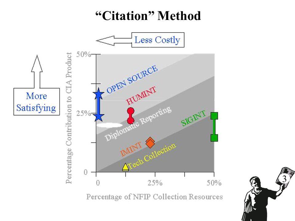 Citation Method 3