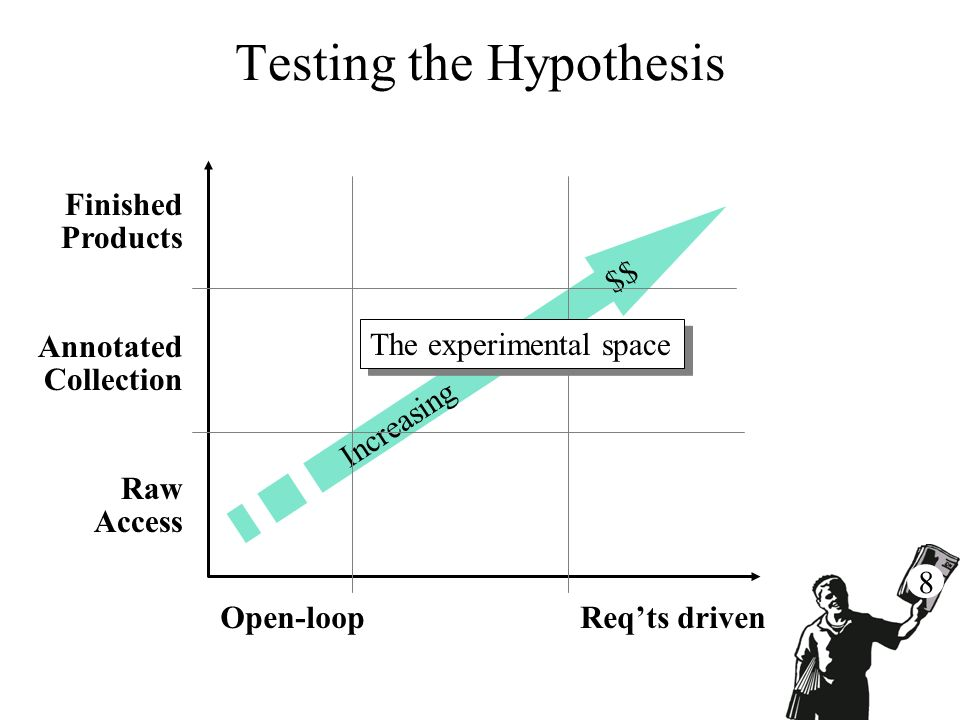 Increasing $$ Testing the Hypothesis Open-loop Reqts driven Finished Products Annotated Collection Raw Access The experimental space 8