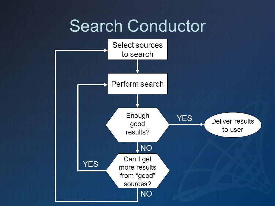 Search Conductor Select sources to search Perform search Deliver results to user Can I get more results from good sources? Enough good results? YES NO