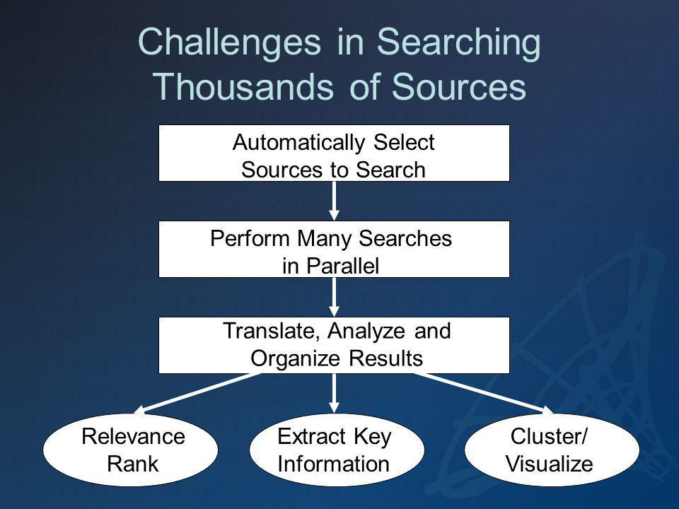 Challenges in Searching Thousands of Sources Automatically Select Sources to Search Perform Many Searches in Parallel Translate, Analyze and Organize Results Relevance Rank Cluster/ Visualize Extract Key Information
