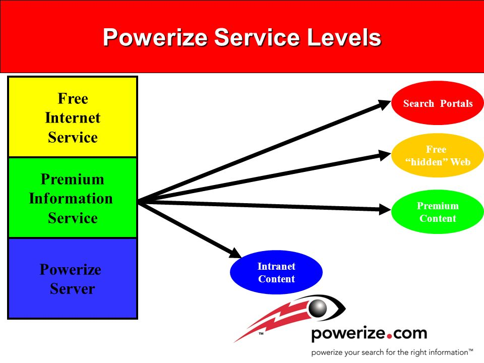 Powerize Server Enabling Corporate Portals Databases Hidden Web LINK DISTILLPUBLISH Powerize Server HTML Output HTTP Server Search Engines News Clipping Services Online Services Search Wizards PowerLink Technology Filtering and Ranking