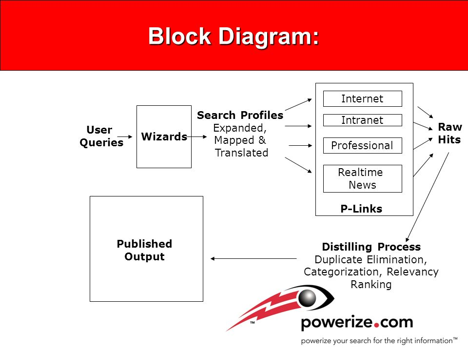 Block Diagram: Wizards User Queries Search Profiles Expanded, Mapped & Translated Raw Hits Distilling Process Duplicate Elimination, Categorization, Relevancy Ranking Internet Intranet Professional Realtime News P-Links Published Output