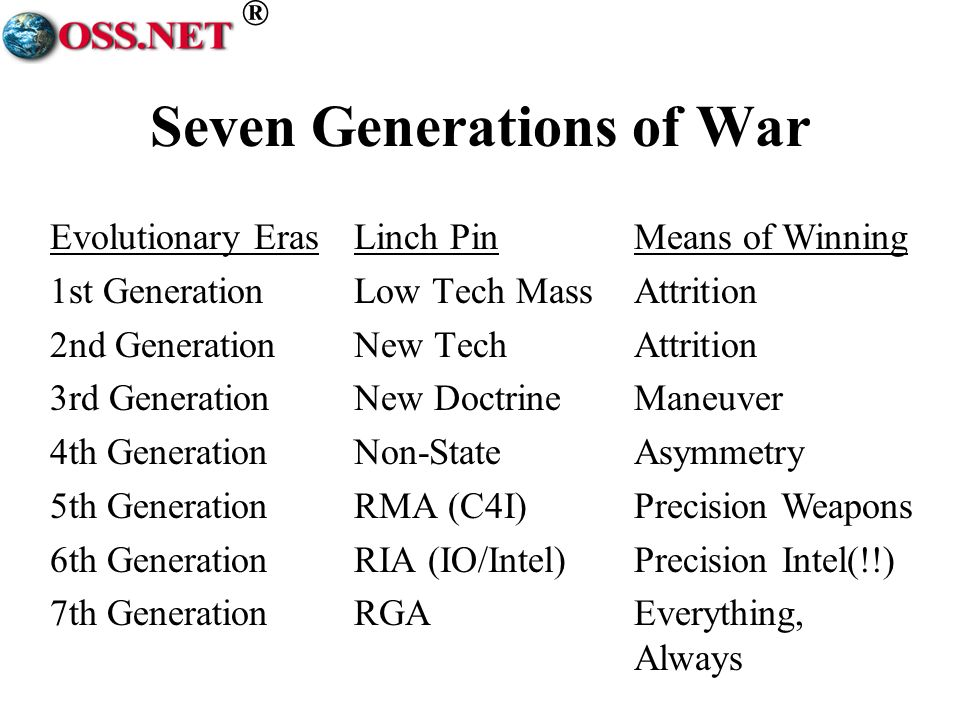 ® Seven Generations of War Evolutionary Eras 1st Generation 2nd Generation 3rd Generation 4th Generation 5th Generation 6th Generation 7th Generation Linch Pin Low Tech Mass New Tech New Doctrine Non-State RMA (C4I) RIA (IO/Intel) RGA Means of Winning Attrition Maneuver Asymmetry Precision Weapons Precision Intel(!!) Everything, Always