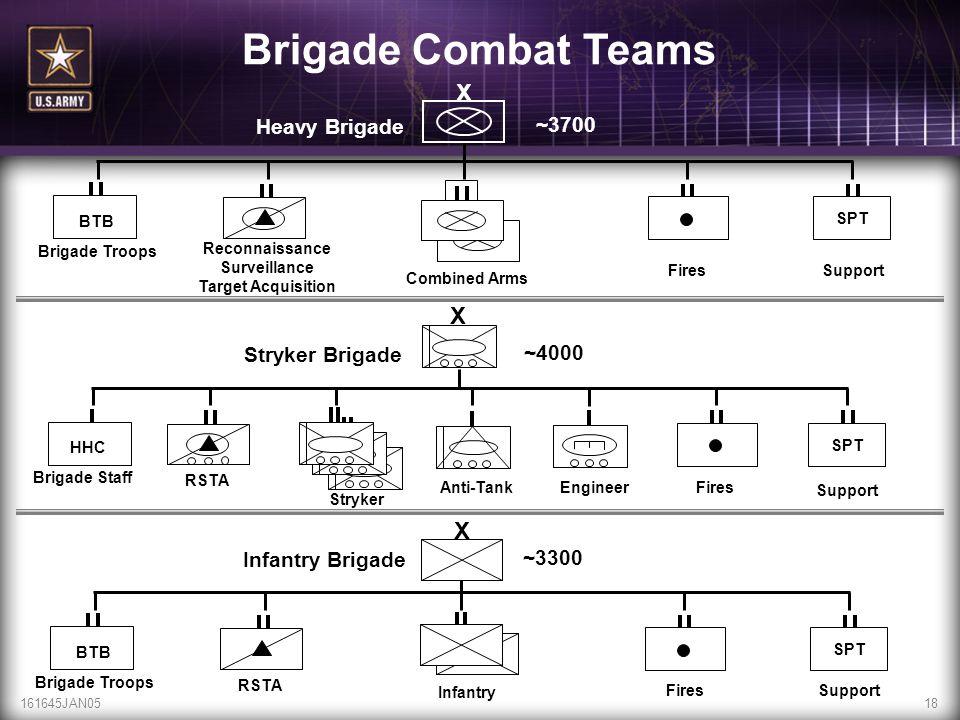 161645JAN0518 Reconnaissance Surveillance Target Acquisition SPT BTB Brigade Troops Heavy Brigade RSTA SPT HHC Brigade Staff Stryker Brigade X SPT BTB