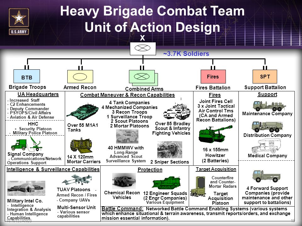 161645JAN0519 ~3.7K Soldiers Fires X Armed Recon SPT BTB Brigade Troops Combined Arms Fires Battalion Support Battalion 16 x 155mm Howitzer (2 Batteri