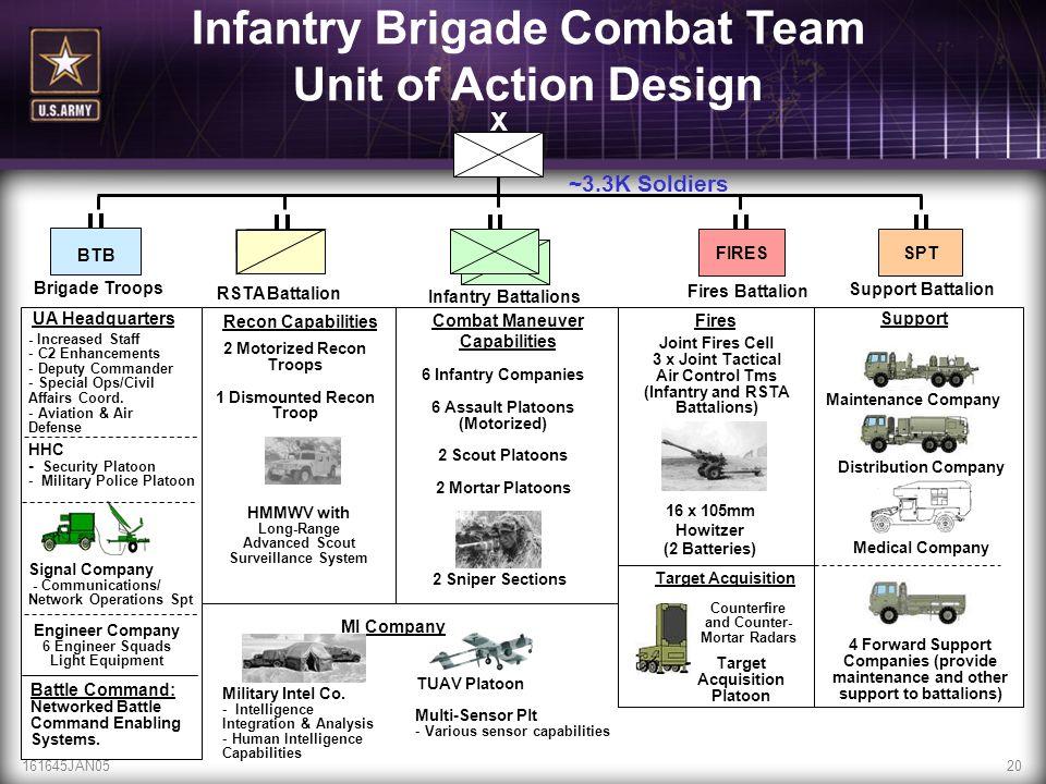 161645JAN0520 MI Company ~3.3K Soldiers FIRES RSTA Battalion SPT BTB Brigade Troops Infantry Battalions Fires Battalion Support Battalion 16 x 105mm H
