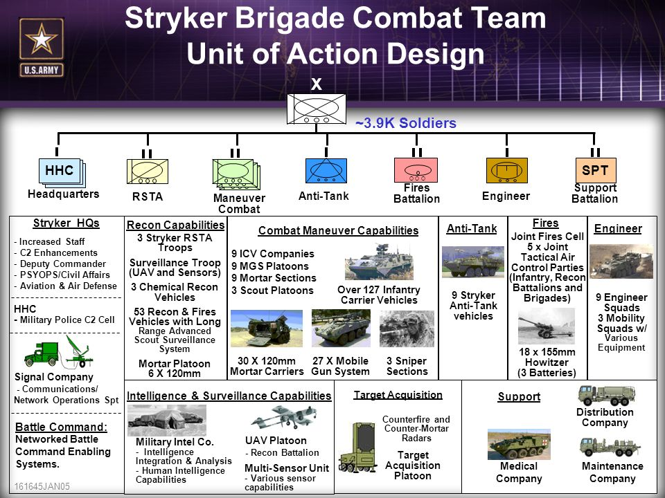 161645JAN0521 ~3.9K Soldiers Stryker Brigade Combat Team Unit of Action Design X Target Acquisition Maintenance Company Distribution Company Counterfi