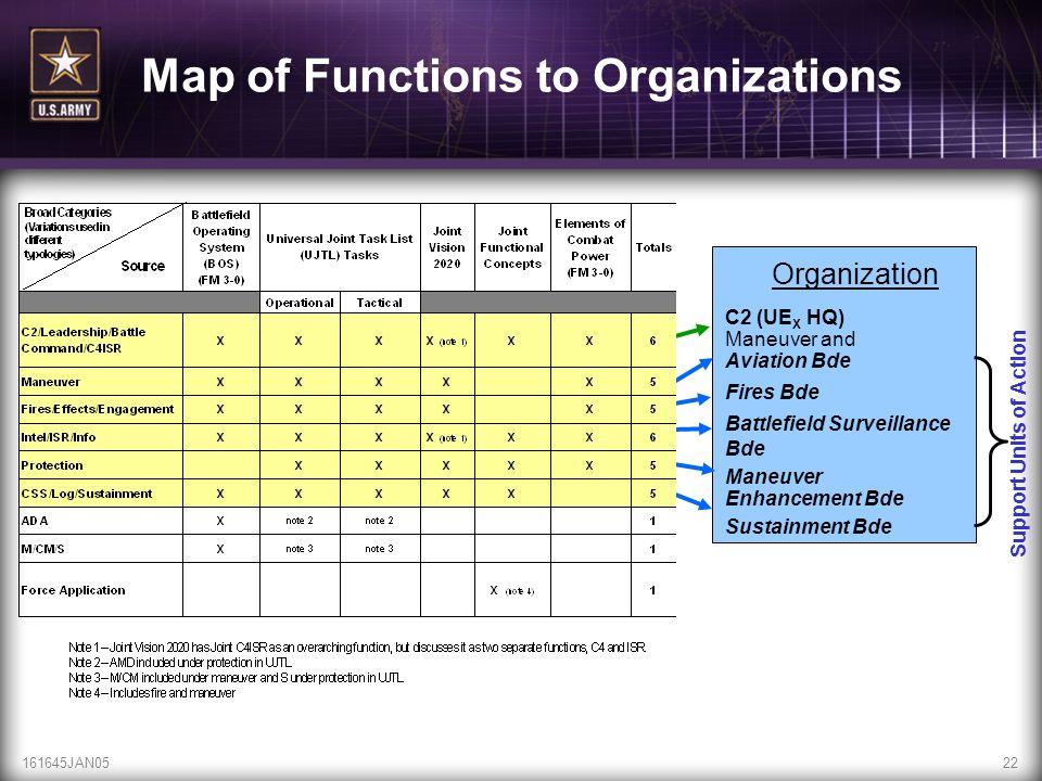161645JAN0522 Map of Functions to Organizations C2 (UE X HQ) Maneuver and Aviation Bde Fires Bde Battlefield Surveillance Bde Maneuver Enhancement Bde