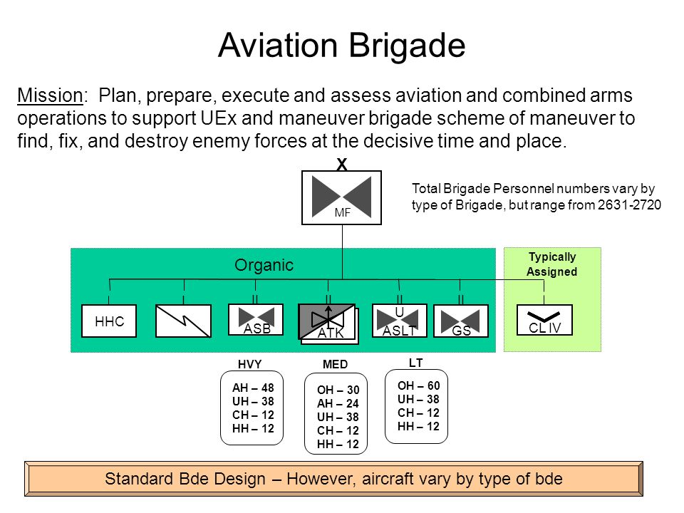 Aviation Brigade Mission: Plan, prepare, execute and assess aviation and combined arms operations to support UEx and maneuver brigade scheme of maneuv