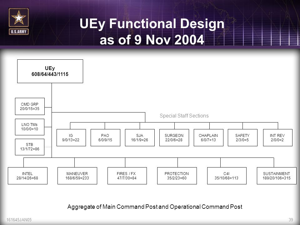 161645JAN0539 UEy Functional Design as of 9 Nov 2004 Aggregate of Main Command Post and Operational Command Post UEy 608/64/443/1115 CMD GRP 20/0/15=3