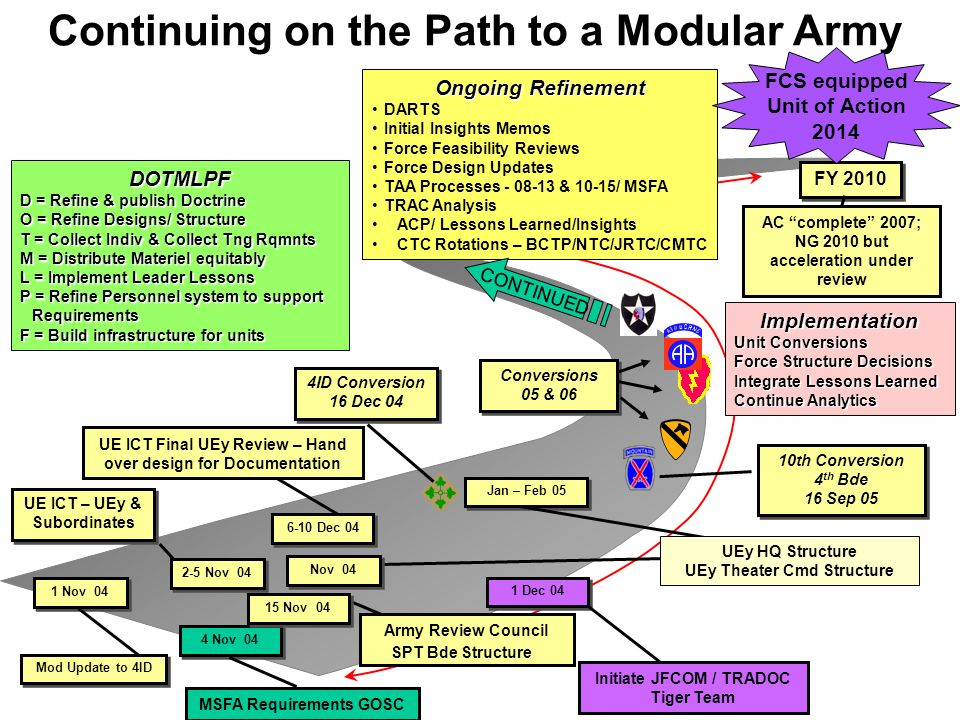 Continuing on the Path to a Modular Army FY 2010 4 Nov 04 MSFA Requirements GOSC 1 Dec 04 4ID Conversion 16 Dec 04 4ID Conversion 16 Dec 04 10th Conve