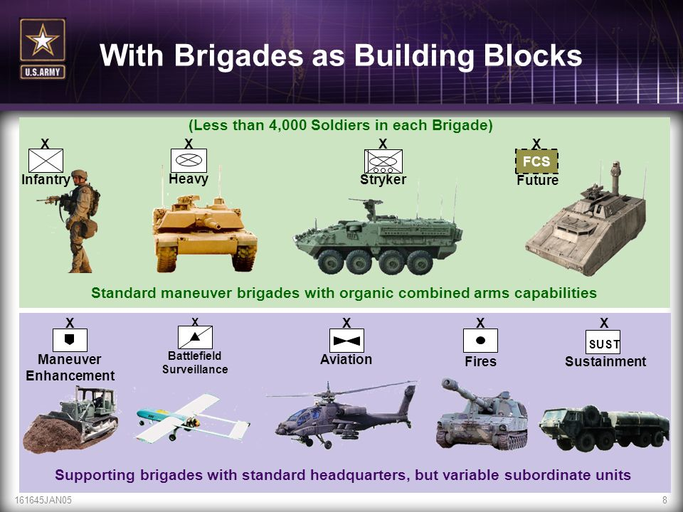 161645JAN058 Supporting brigades with standard headquarters, but variable subordinate units X Maneuver Enhancement Standard maneuver brigades with org