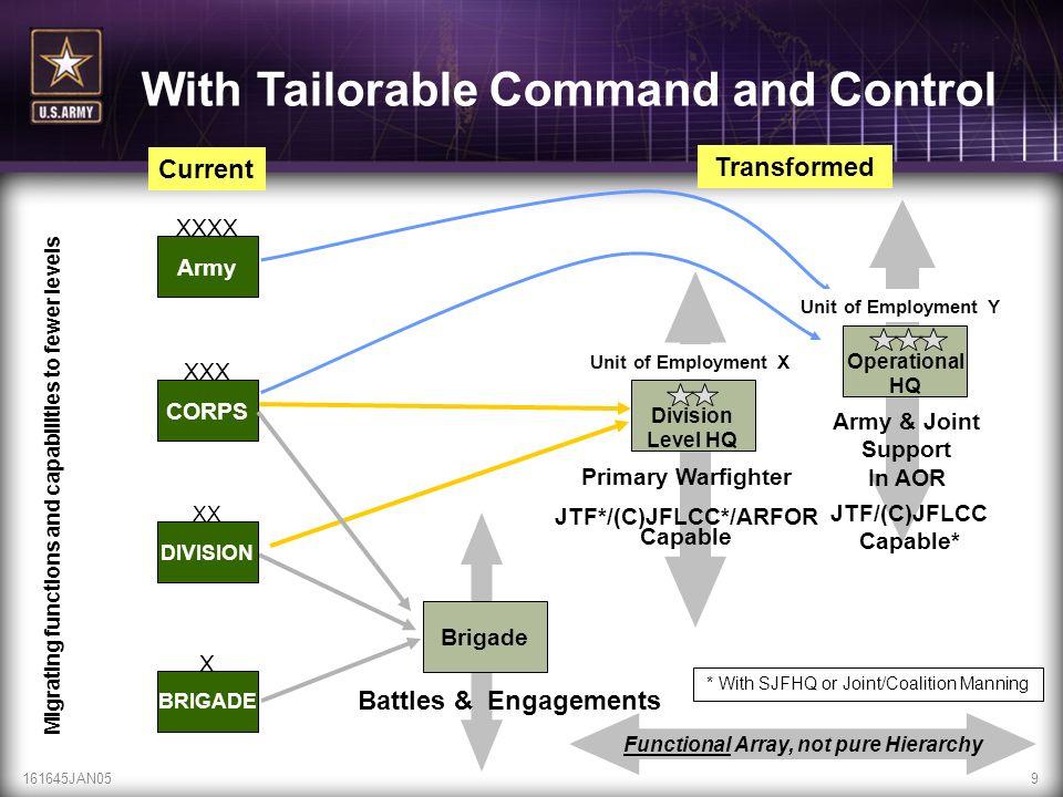 161645JAN059 Current Army XXXX CORPS XXX DIVISION XX BRIGADE X Transformed Operational HQ Brigade Battles & Engagements Primary Warfighter JTF*/(C)JFL
