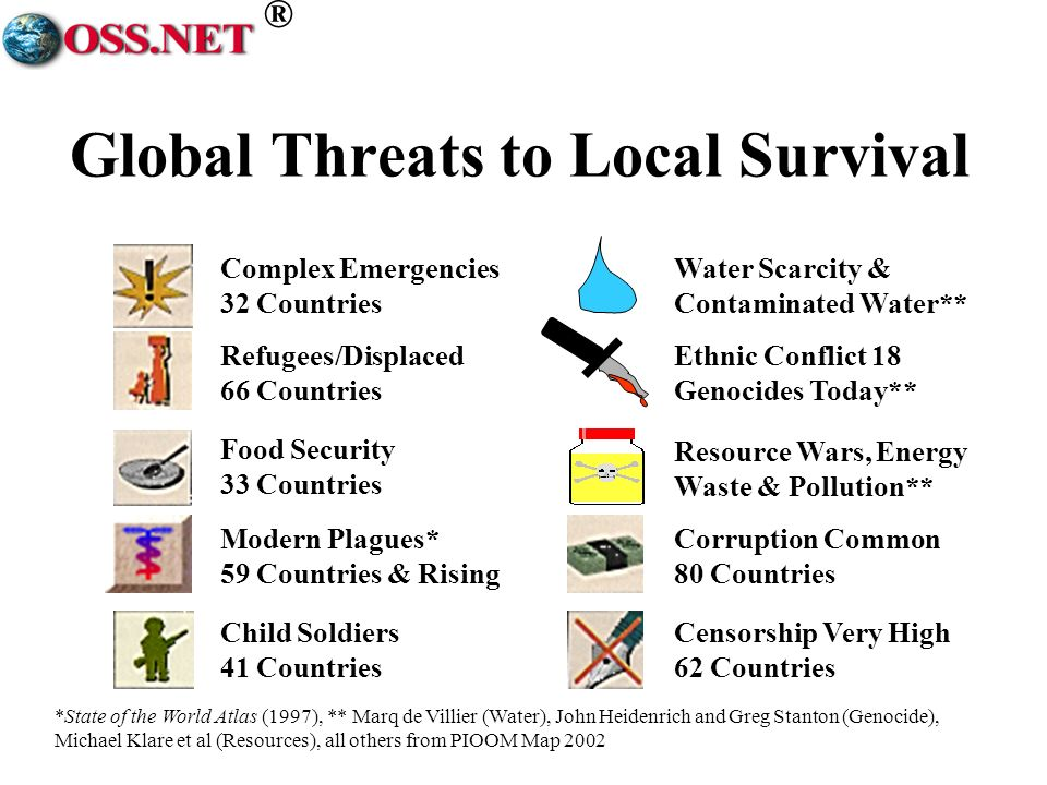 ® Global Threats to Local Survival *State of the World Atlas (1997), ** Marq de Villier (Water), John Heidenrich and Greg Stanton (Genocide), Michael