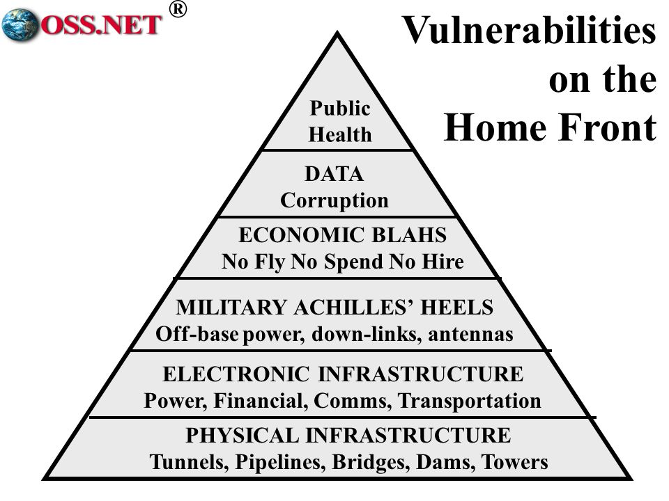 ® 13 PHYSICAL INFRASTRUCTURE Tunnels, Pipelines, Bridges, Dams, Towers ELECTRONIC INFRASTRUCTURE Power, Financial, Comms, Transportation MILITARY ACHILLES HEELS Off-base power, down-links, antennas ECONOMIC BLAHS No Fly No Spend No Hire DATA Corruption Public Health Vulnerabilities on the Home Front