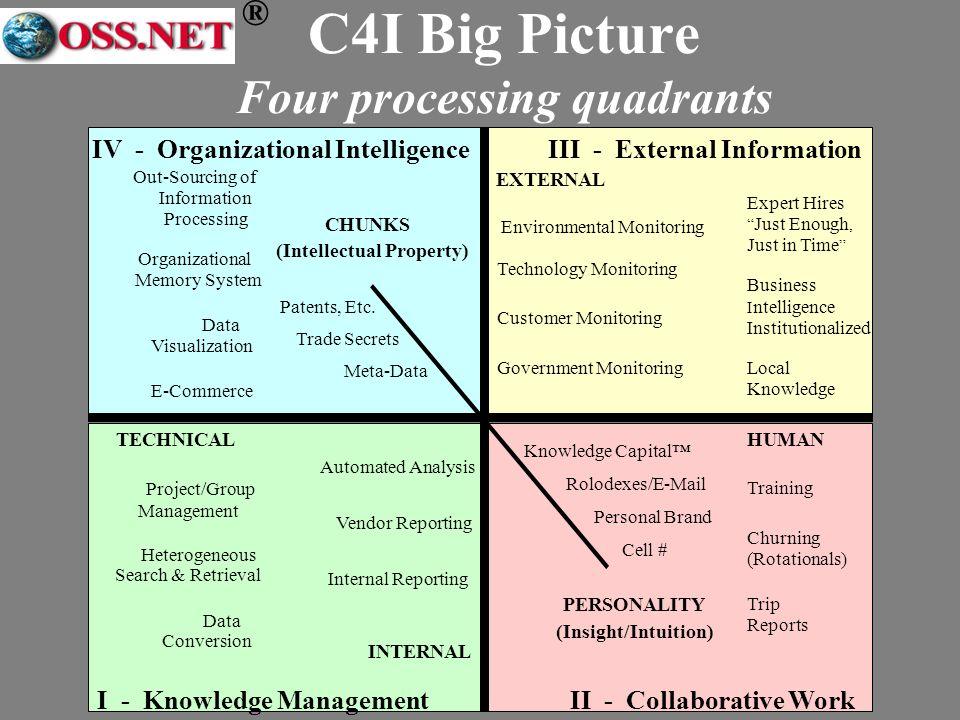 ® TECHNICALHUMAN III - External Information EXTERNAL INTERNAL Organizational Memory System Data Conversion Data Visualization Heterogeneous Search & R
