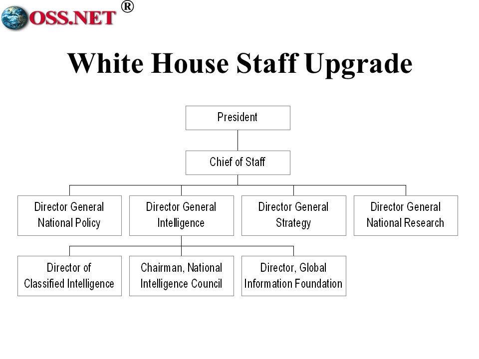 ® White House Staff Upgrade