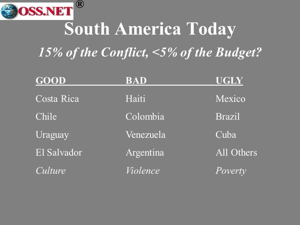 ® South America Today 15% of the Conflict, <5% of the Budget? GOODBADUGLY Costa RicaHaitiMexico ChileColombiaBrazil UraguayVenezuelaCuba El SalvadorAr