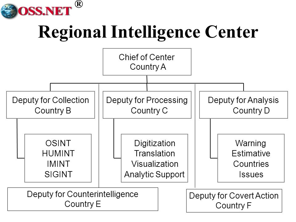 ® Regional Intelligence Center OSINT HUMINT IMINT SIGINT Deputy for Collection Country B Digitization Translation Visualization Analytic Support Deputy for Processing Country C Warning Estimative Countries Issues Deputy for Analysis Country D Chief of Center Country A Deputy for Counterintelligence Country E Deputy for Covert Action Country F