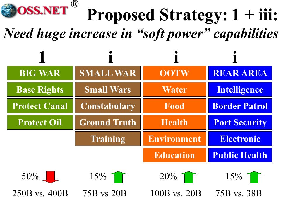 ® Proposed Strategy: 1 + iii: Need huge increase in soft power capabilities BIG WARSMALL WAROOTWREAR AREA Base RightsSmall WarsWaterIntelligence Protect CanalConstabularyFoodBorder Patrol Ground TruthHealthPort Security 1iii Electronic Protect Oil TrainingEnvironment Public HealthEducation 50% 15% 20% 15% 250B vs.