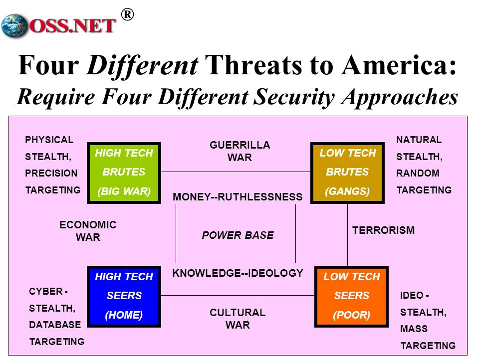 ® Four Different Threats to America: Require Four Different Security Approaches PHYSICAL STEALTH, PRECISION TARGETING NATURAL STEALTH, RANDOM TARGETING CYBER - STEALTH, DATABASE TARGETING IDEO - STEALTH, MASS TARGETING GUERRILLA WAR CULTURAL WAR HIGH TECH BRUTES (BIG WAR) LOW TECH BRUTES (GANGS) HIGH TECH SEERS (HOME) LOW TECH SEERS (POOR) MONEY--RUTHLESSNESS POWER BASE KNOWLEDGE--IDEOLOGY TERRORISM ECONOMIC WAR
