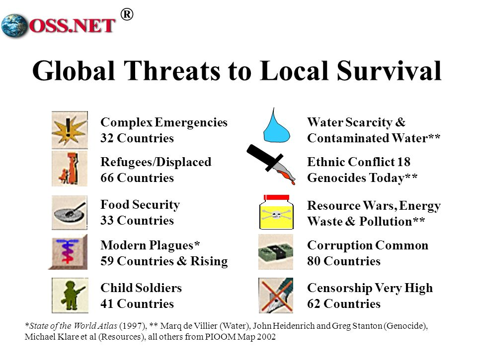 ® Global Threats to Local Survival *State of the World Atlas (1997), ** Marq de Villier (Water), John Heidenrich and Greg Stanton (Genocide), Michael Klare et al (Resources), all others from PIOOM Map 2002 Complex Emergencies 32 Countries Refugees/Displaced 66 Countries Food Security 33 Countries Child Soldiers 41 Countries Modern Plagues* 59 Countries & Rising Water Scarcity & Contaminated Water** Ethnic Conflict 18 Genocides Today** Resource Wars, Energy Waste & Pollution** Corruption Common 80 Countries Censorship Very High 62 Countries