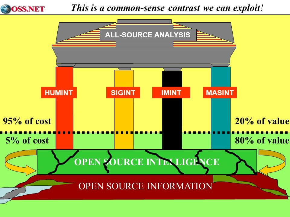 Copyright © OSS Open Access HUMINTSIGINTIMINTMASINT ALL-SOURCE ANALYSIS OPEN SOURCE INFORMATION OPEN SOURCE INTELLIGENCE 5% of cost80% of value 95% of cost20% of value This is a common-sense contrast we can exploit!