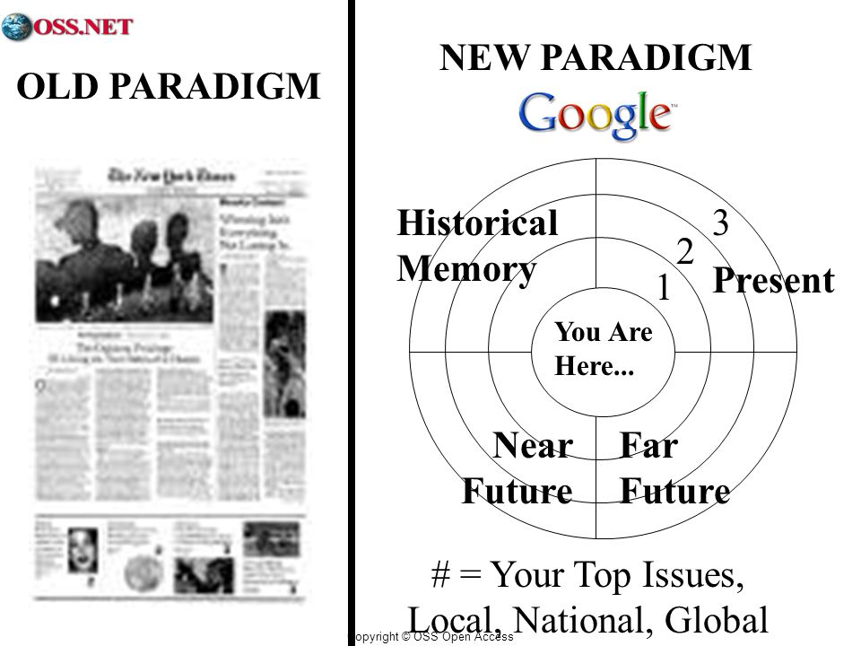 Copyright © OSS Open Access OLD PARADIGM NEW PARADIGM # = Your Top Issues, Local, National, Global You Are Here...