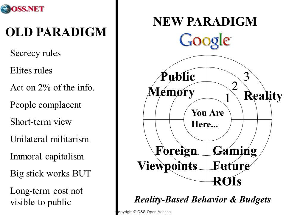 Copyright © OSS Open Access OLD PARADIGM NEW PARADIGM Reality-Based Behavior & Budgets You Are Here...
