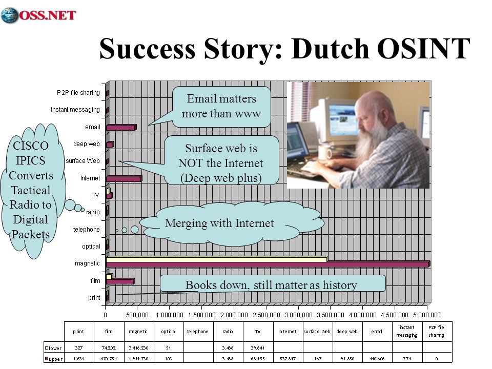 Success Story: Dutch OSINT Surface web is NOT the Internet (Deep web plus) Email matters more than www Books down, still matter as history Merging with Internet CISCO IPICS Converts Tactical Radio to Digital Packets