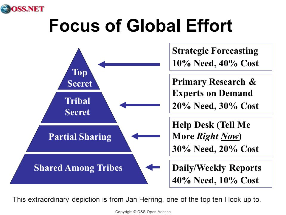 Copyright © OSS Open Access Focus of Global Effort Strategic Forecasting 10% Need, 40% Cost Primary Research & Experts on Demand 20% Need, 30% Cost Help Desk (Tell Me More Right Now) 30% Need, 20% Cost Daily/Weekly Reports 40% Need, 10% Cost Shared Among Tribes Partial Sharing Tribal Secret Top Secret This extraordinary depiction is from Jan Herring, one of the top ten I look up to.