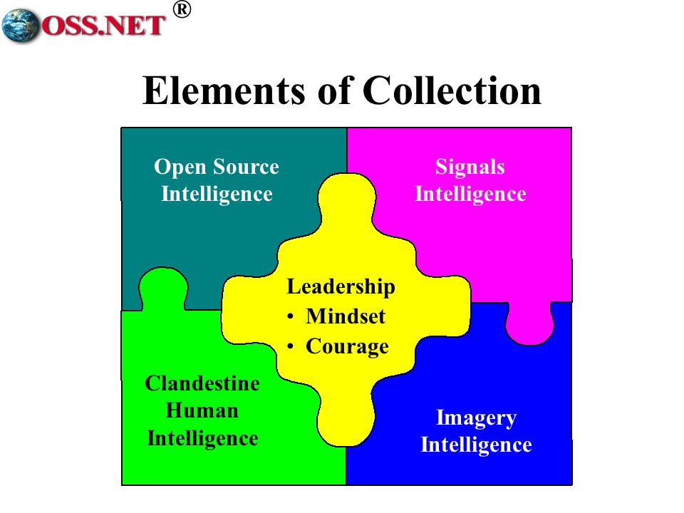 ® Elements of Collection Open Source Intelligence Clandestine Human Intelligence Signals Intelligence Imagery Intelligence Leadership Mindset Courage
