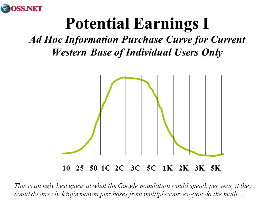 Potential Earnings I Ad Hoc Information Purchase Curve for Current Western Base of Individual Users Only 5K3K2K1K5C3C2C1C502510 This is an ugly best guess at what the Google population would spend, per year, if they could do one click information purchases from multiple sources--you do the math….