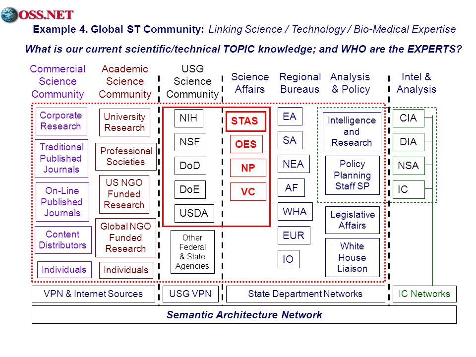 Intelligence and Research Policy Planning Staff SP Semantic Architecture Network NSA State Department NetworksIC Networks CIA DIA IC Example 4.