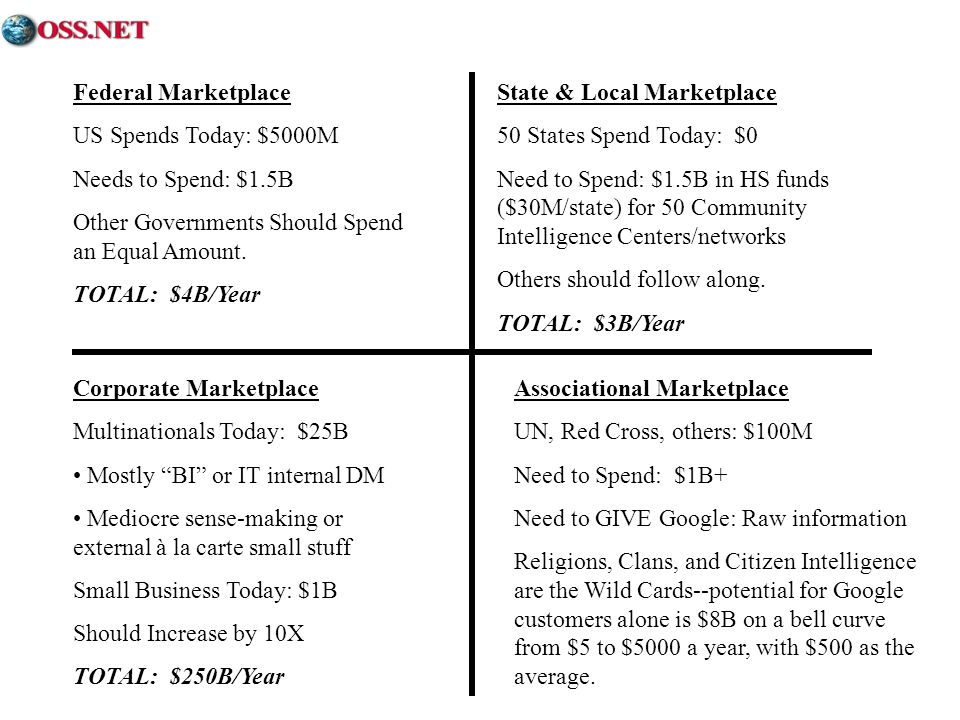 Federal Marketplace US Spends Today: $5000M Needs to Spend: $1.5B Other Governments Should Spend an Equal Amount.