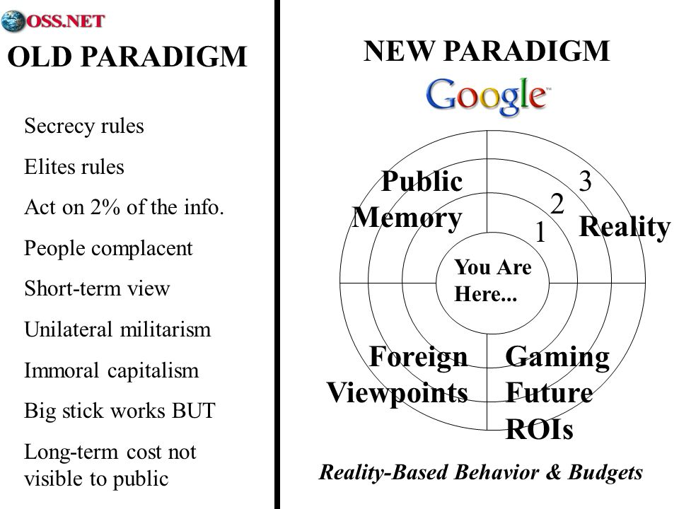OLD PARADIGM NEW PARADIGM Reality-Based Behavior & Budgets You Are Here...